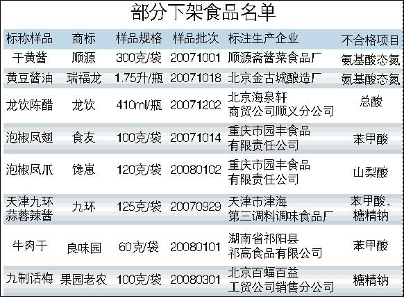 北京瑞福龙黄豆酱油等16种不合格食品在京下架
